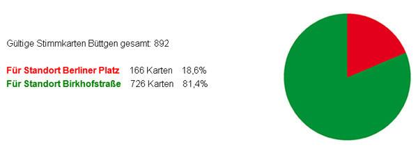 Das Ergebnis der Postkarten-Umfrage (Quelle: Initiative WIR in Büttgen)