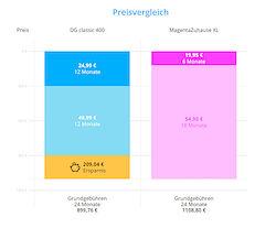 Preisvergleich (Quelle: Deutsche Glasfaser)