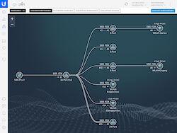 Der Aufbau meines UniFi-Systems